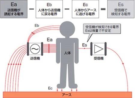 人体通信図1